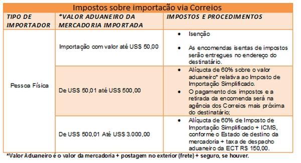 tabela-impostos sobre importação-correios