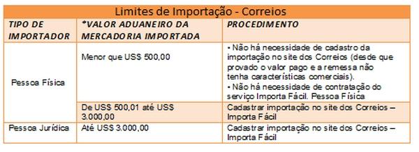 tabela-regras-limites-de-importação-correios